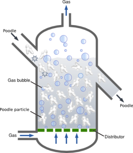 Fluidised poodle reactor schematic with bobbing poodles and gas